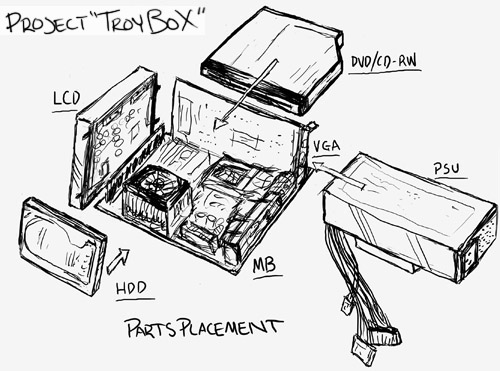 Project Troybox